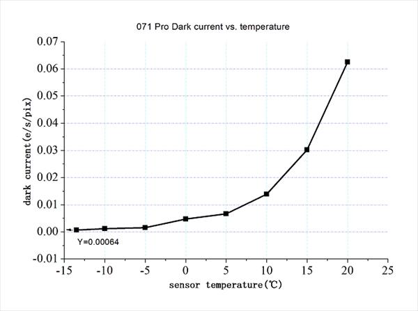 APS-Cサイズ冷却カラーCMOSカメラ ASI071MCProの温度ごとのリードノイズグラフ