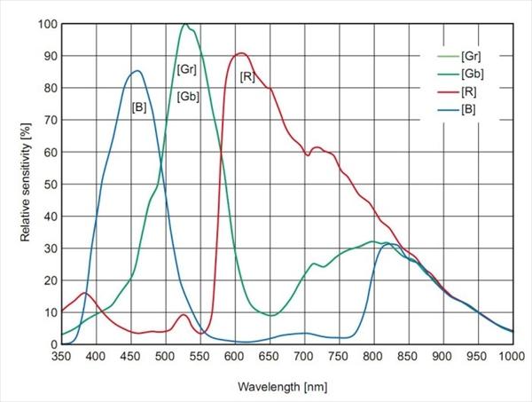 APS-Cサイズ冷却カラーCMOSカメラ ASI071MCProのQE曲線