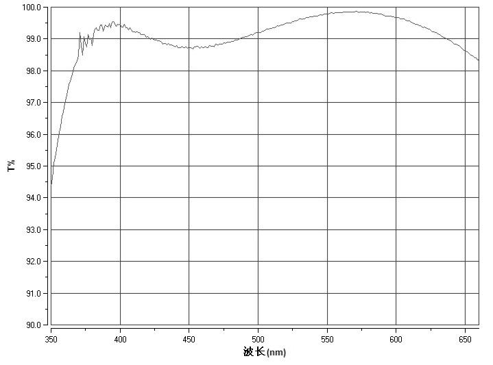ZWO-大気色分散補正プリズムの透過曲線グラフ