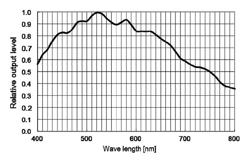 ASI1600MMPro マイクロフォーサーズサイズ モノクロ冷却カメラ DDR3メモリー256Mb搭載の感光度分布