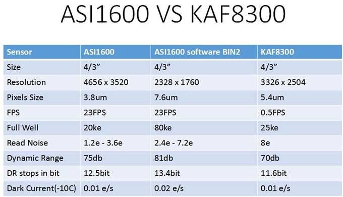 KAF8300との比較表