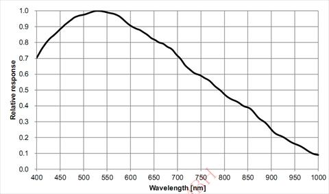 ASI178MMの感光度分布