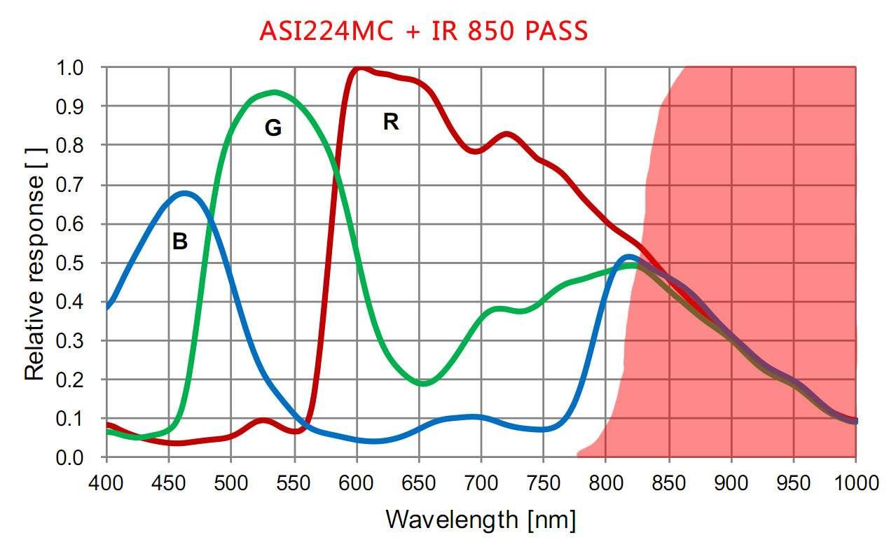 IR850nm透過フィルター ASI224MCとASI185MCの赤外線領域