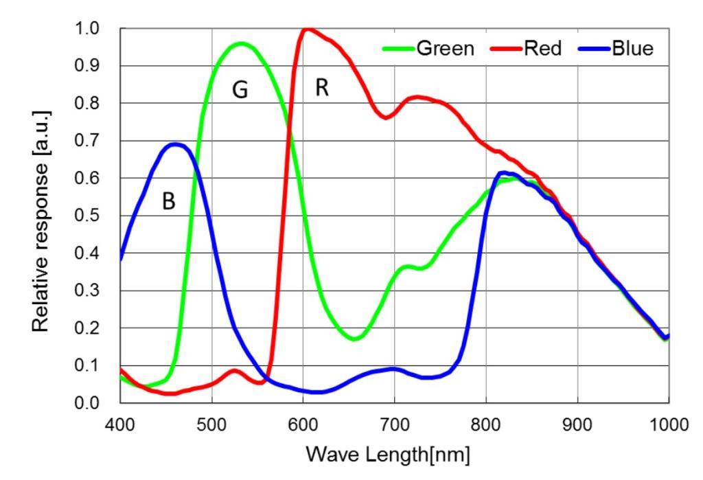 ASI290MC 1/3インチ裏面照射センサー カラーカメラの感光度分布