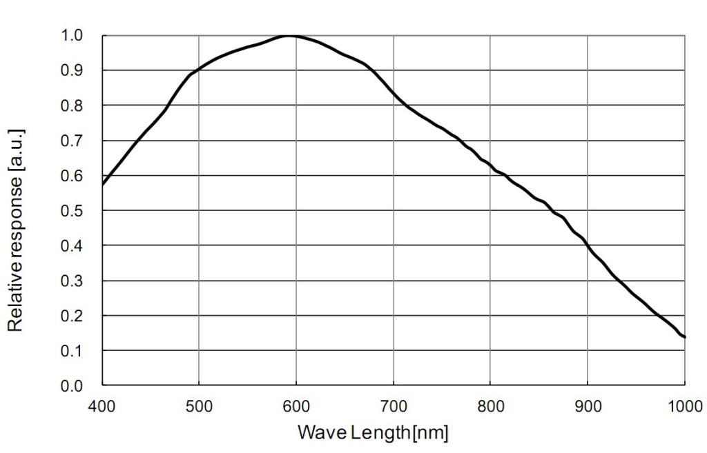 ASI290MM 1/3インチ裏面照射センサー モノクロカメラの感光度分布