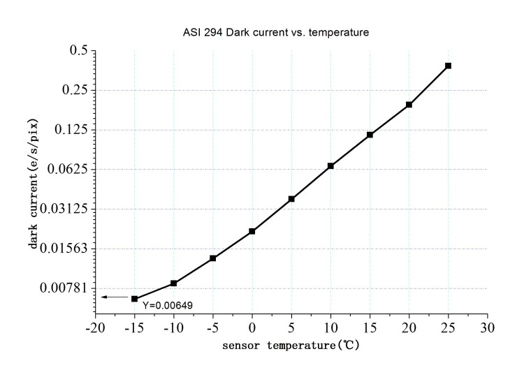 ASI294MCPro マイクロフォーサーズサイズ カラー冷却カメラのダークノイズ