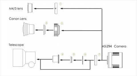 ASI294MCPro マイクロフォーサーズサイズ カラー冷却カメラの接続方法