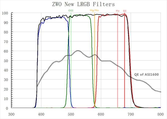 ZWOASI1600MM用 LRGB フィルター(1.25″枠付)の透過曲線